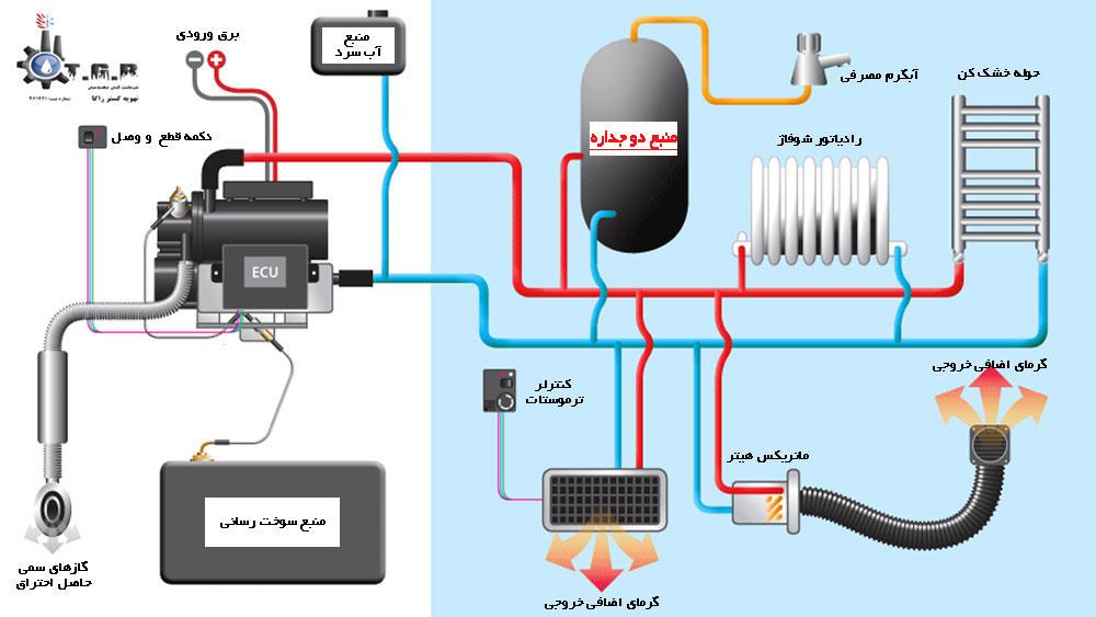اینفوگرافی نحوه عملکرد منبع دو جداره و آشنایی با اجزای سیستم برای تعمیر منبع دو جداره