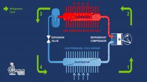 عملکرد سیستم های سرمایش گازی