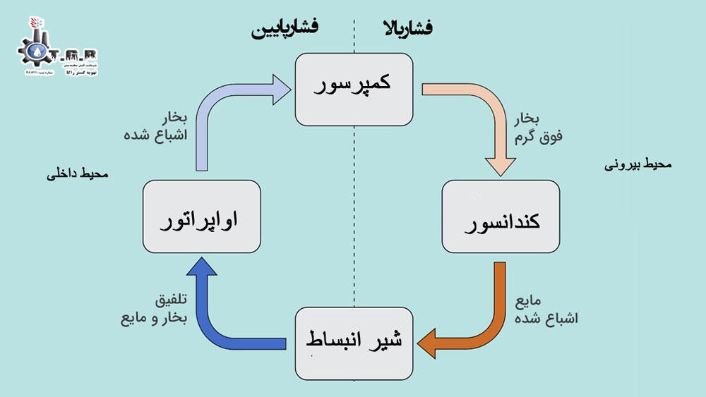 نحوه عملکرد سیستم های سرمایش گازی ( سیکل تبرید )